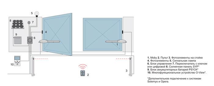 Схема установки подземного привода для распашных ворот.