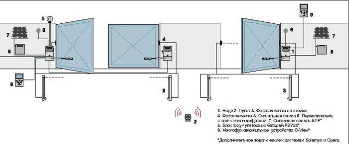Схема установки рычажного привода для распашных ворот