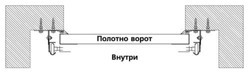 Требования к подготовке проема под монтаж секционных ворот.