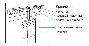 Схема ПВХ-завес