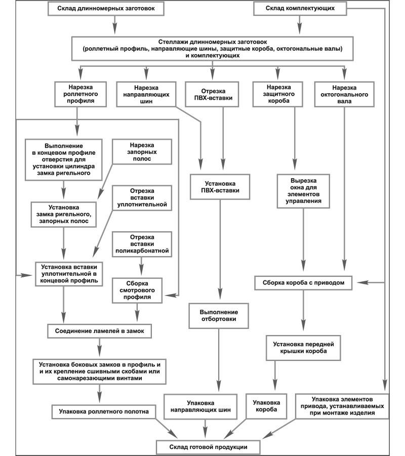 Схема изготовления рольставней