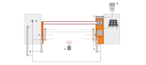 Схема установки шлагбаума Sbar